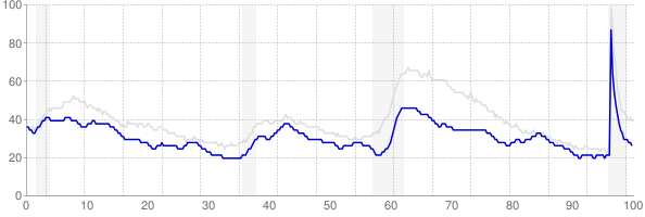 Oklahoma monthly unemployment rate chart from 1990 to May 2021